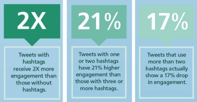 Come usare gli hashtag