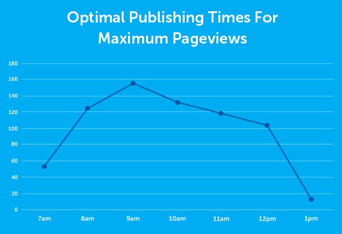 a che ora pubblicare sul blog