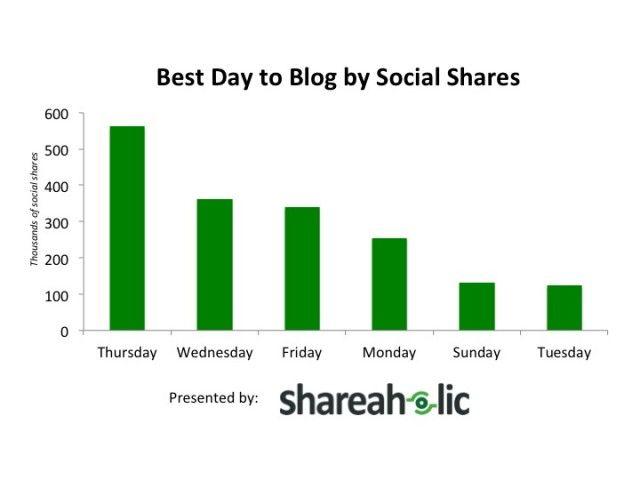 I giorni migliori per postare sul blog