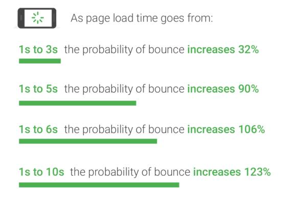 velocità di caricamento pagina