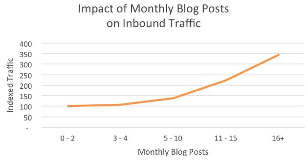 traffico blog