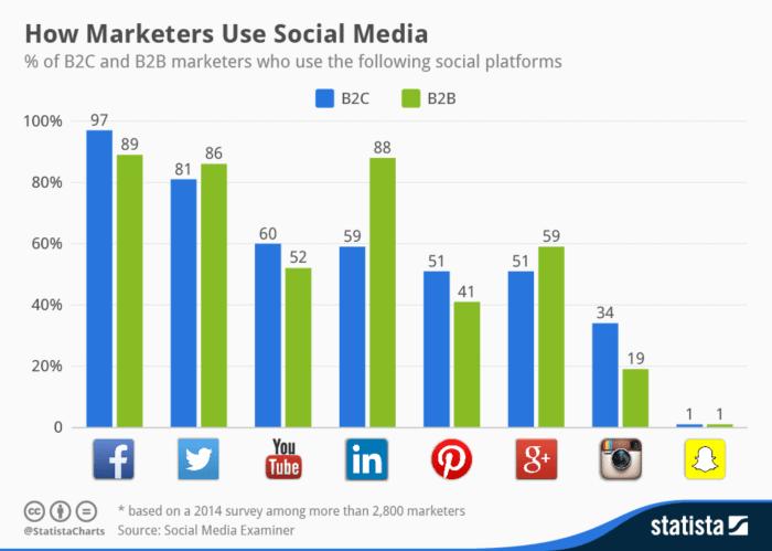 social media marketing per aziende