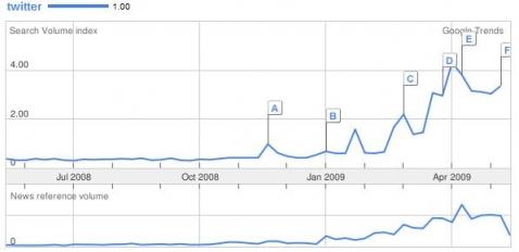 Google Trends - Twitter - Italia