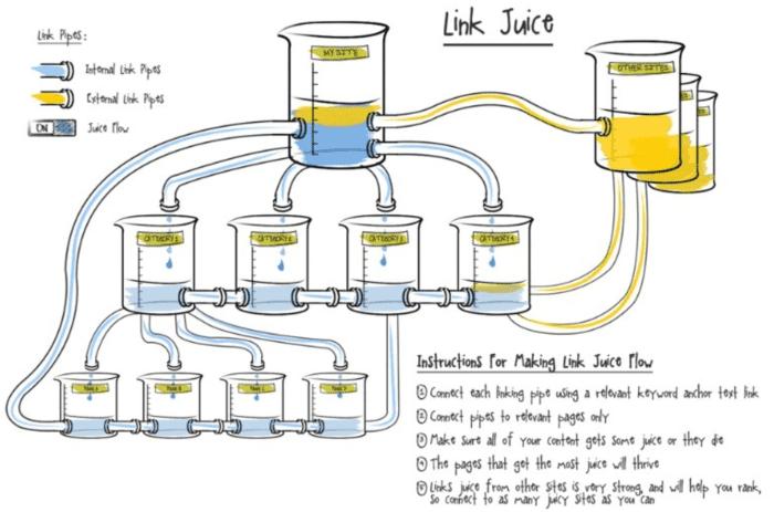 Il concetto di link juice spiegato semplice.