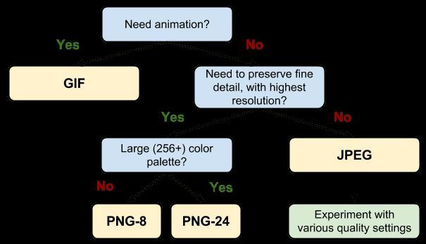 JPG, PNG o GIF