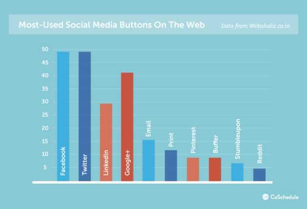 pulsanti condivisione social network