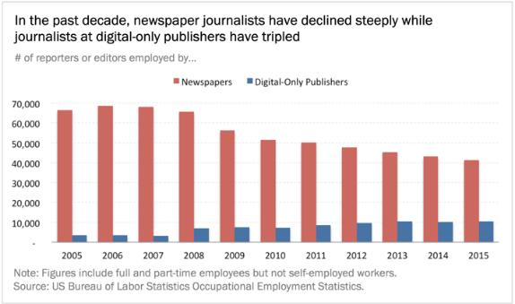 Giornalismo cartaceo e digitale.