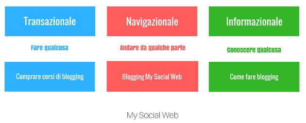 blog azienale
