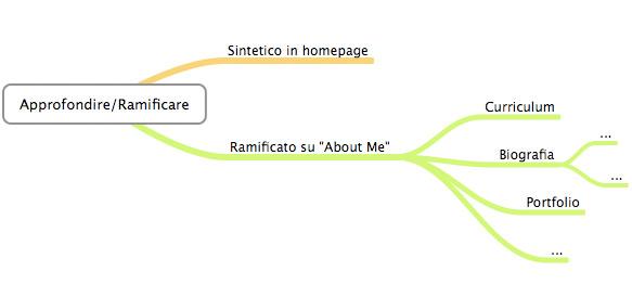 Come trovare lavoro con il blog.
