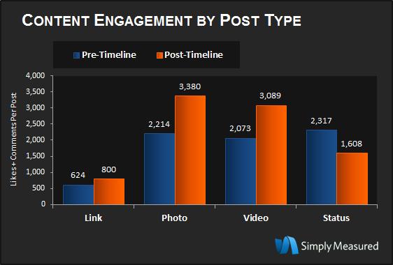 aumentare engagement su Facebook