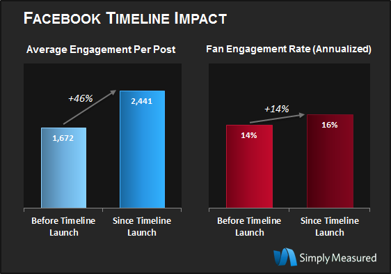 Fan-Content-Engagement