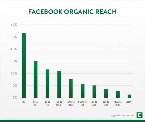 Facebook organic