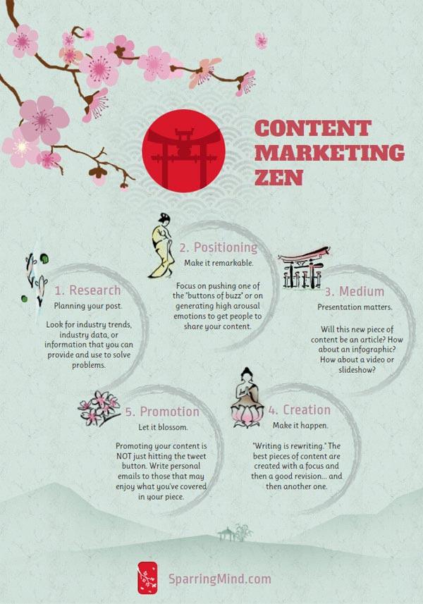 come si fa content marketing