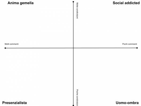 quadrato semantico dei lettori