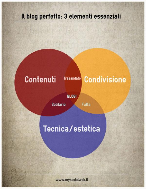 infografica blog