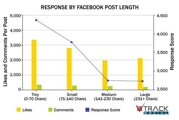 scrivere su facebook lunghezza