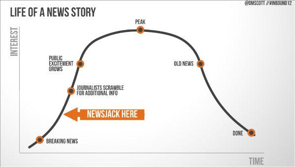 notizia e newsjacking