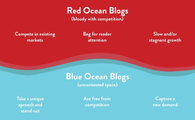 oceano blu blog