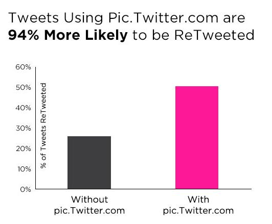 aumentare i retweet