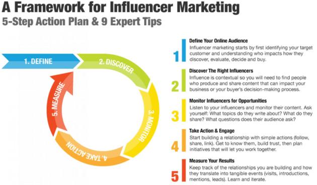 Come fare influencer marketing