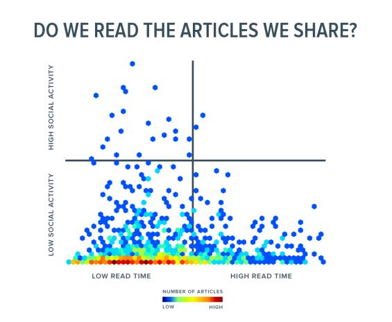 lettura e condivisione dei titoli clickbait