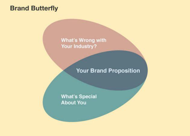 brand butterfly