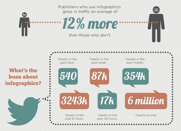 aumentare le condivisioni con le infografiche