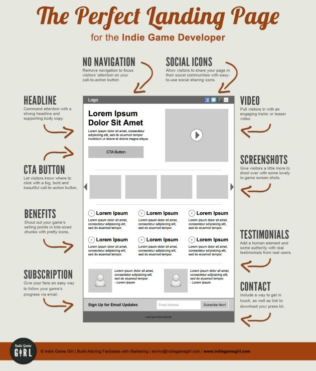 Come guadagnare con il blog: metodo indiretto