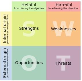 SWOT - obiettivi del blog