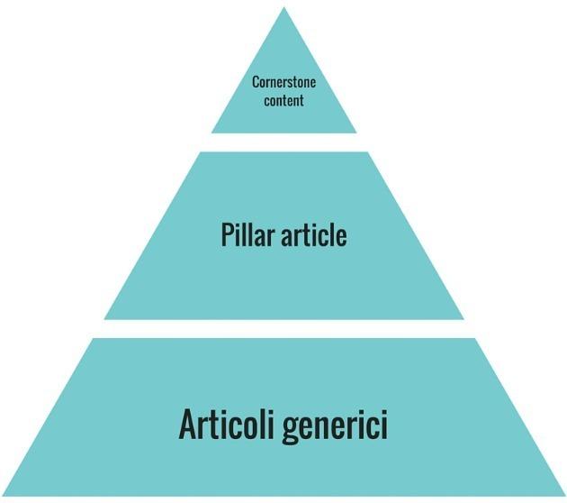 Piramide articoli