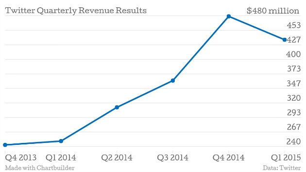 Twitter Quarterly Revenue Results