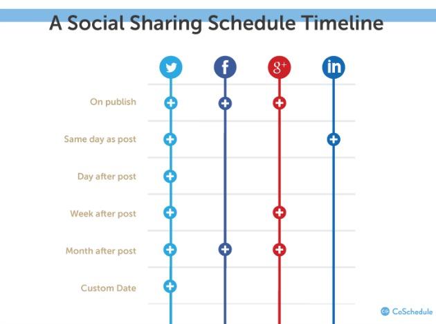 Come aumentare il traffico sul blog