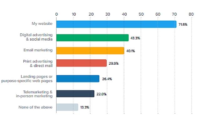 Content marketing multiformato