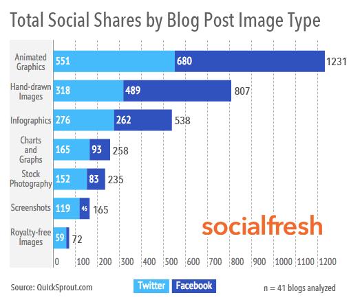 Riprendi l'aspetto social del contenuto