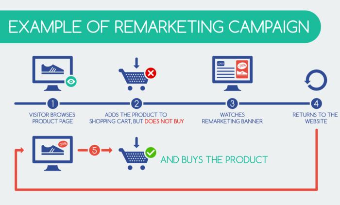 Come funziona il remarketing (o retargeting)