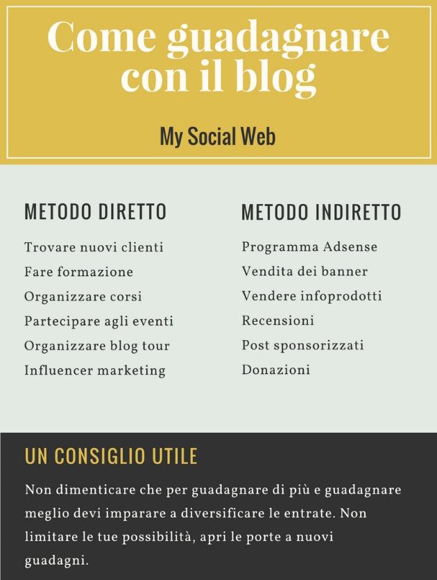 guadagnare con il blog