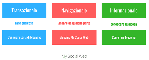 Cos'è un blog e a cosa serve
