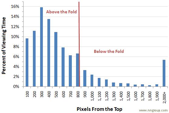 above the fold: comportamento del pubblico