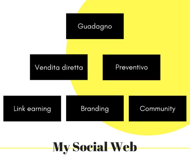 obiettivi blog