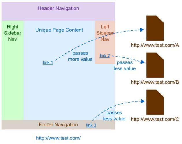 posizione link