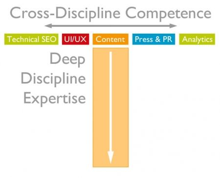 competenze content marketing