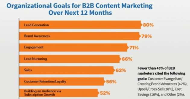 Content marketing B2C e B2B