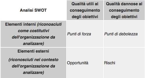 Come si fa l'Analisi SWOT