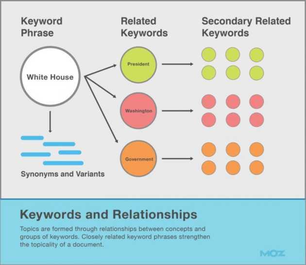 inserire keyword nel blog