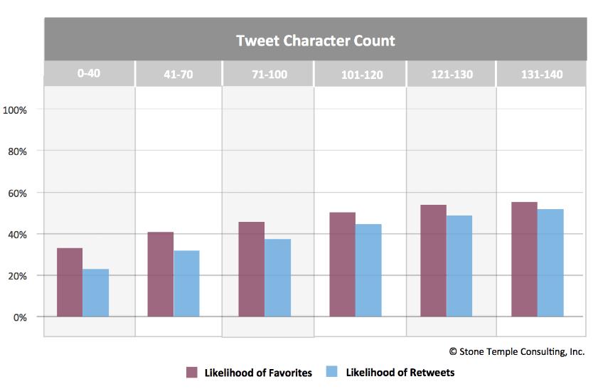 Numero caratteri Twitter