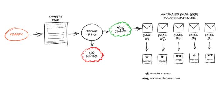 Come scrivere newsletter aziendale