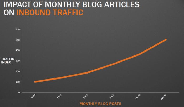 frequenza di pubblicazione del blog