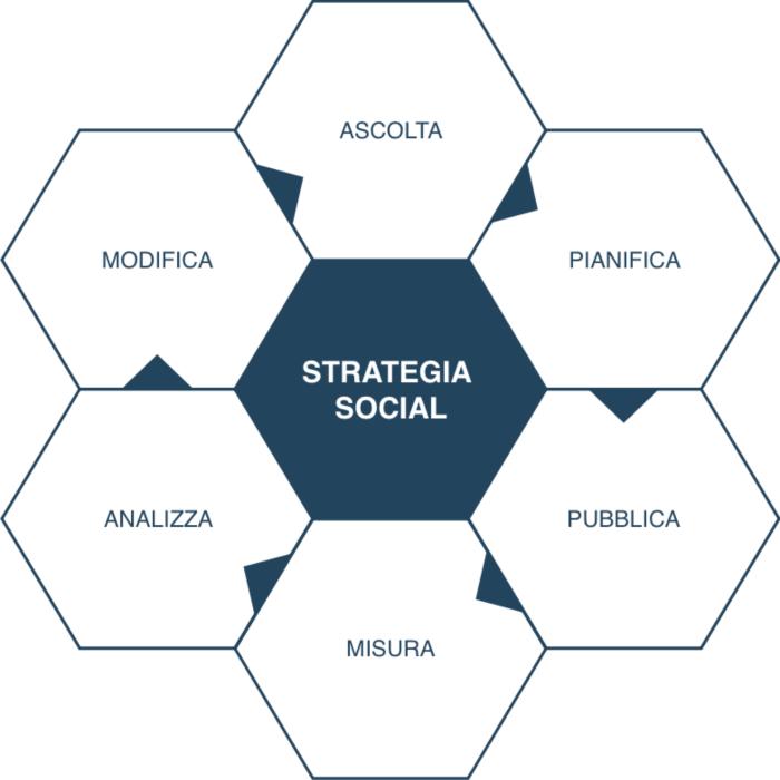 strategia social
