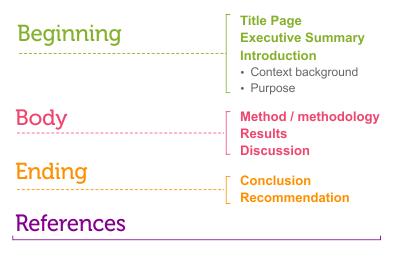 Come scrivere una relazione: fare relazioni efficaci in 12 ...