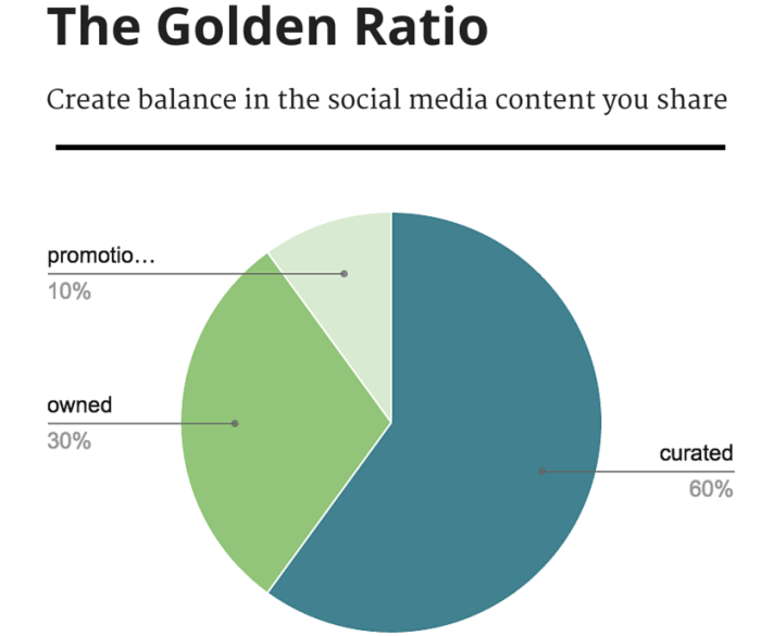 golden ratio social